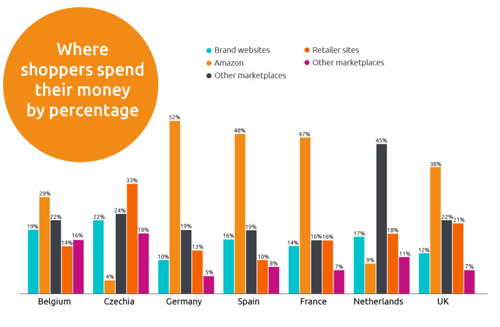Where shoppers spend their money by percentage